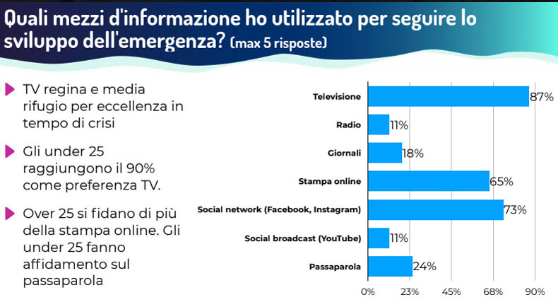Audience TV Televisione Covid 19